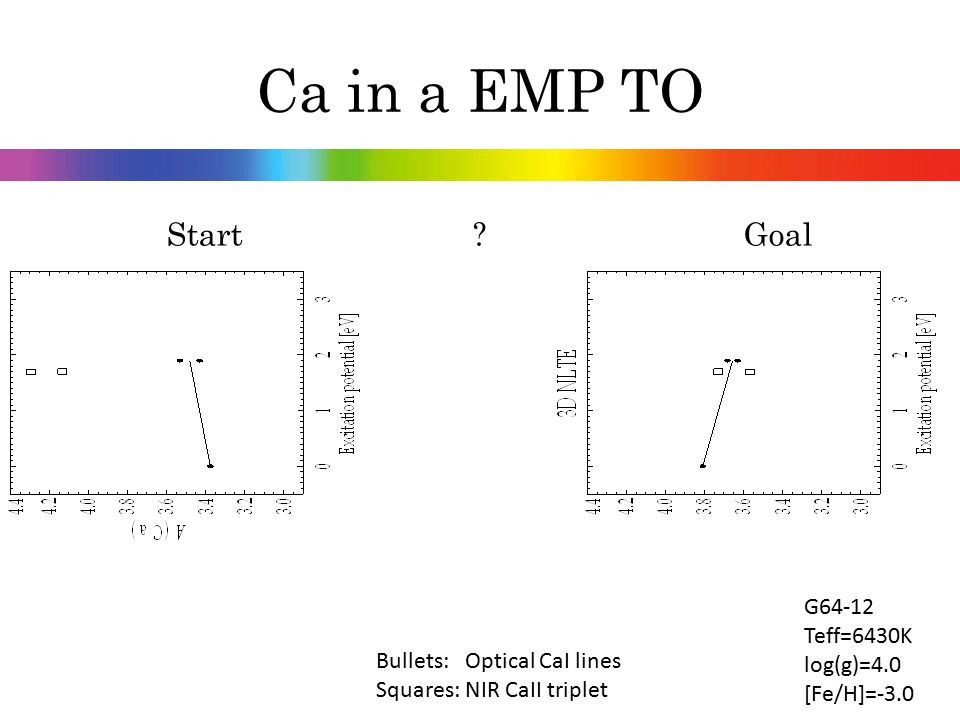 Ca in a EMP TO Start Goal G64-12 Teff=6430K log(g)=4.0 [Fe/H]=-3.0